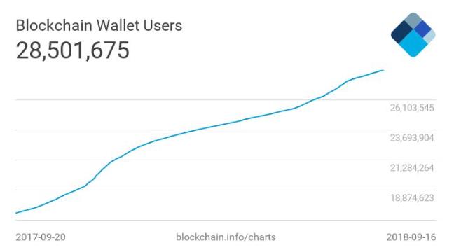 挑选blockchain钱包中文版特币官网有哪些重要考虑因素?